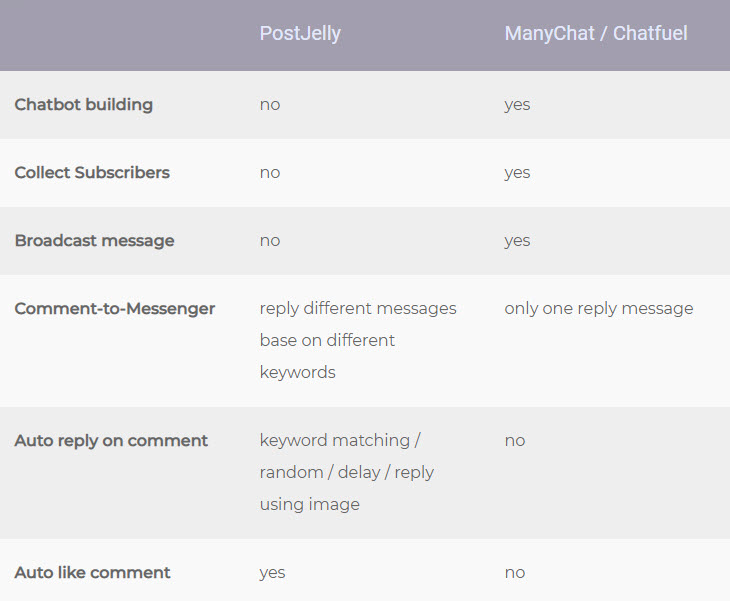 A comment reply add-on that super charges your chatbot - PostJelly